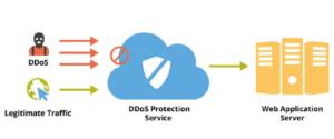 Tìm hiểu cách đánh sập web bằng DDOS và cách chống #1