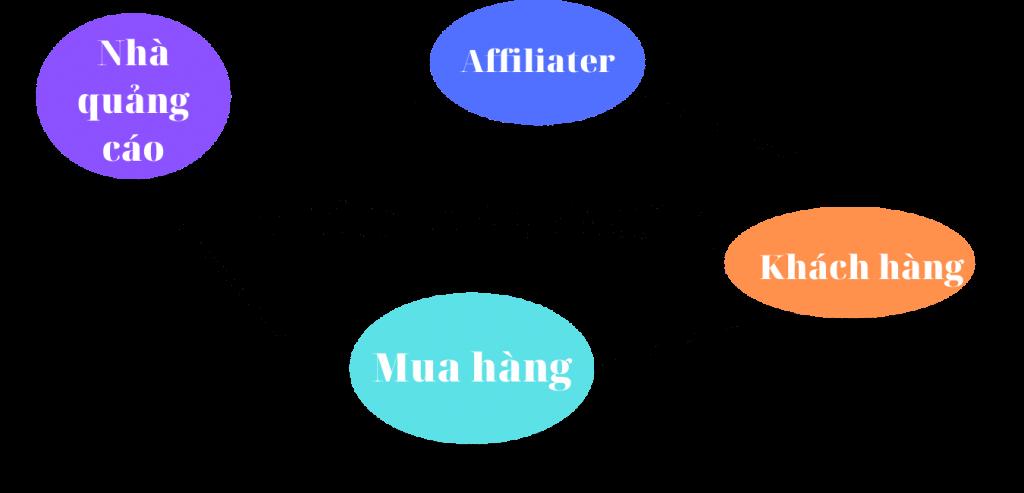 Nghề affiliate là làm gì?